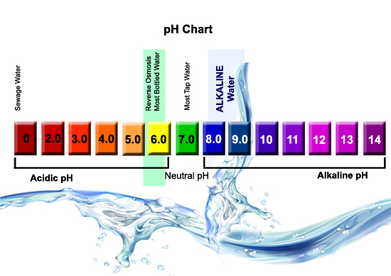 Ph Chart  I Will Survive Inc